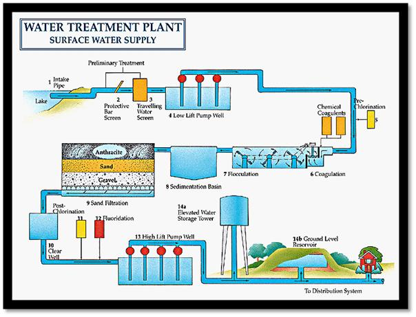 Water Treatment Plant Design : Domestic water treatment design project dean alexander lyew
